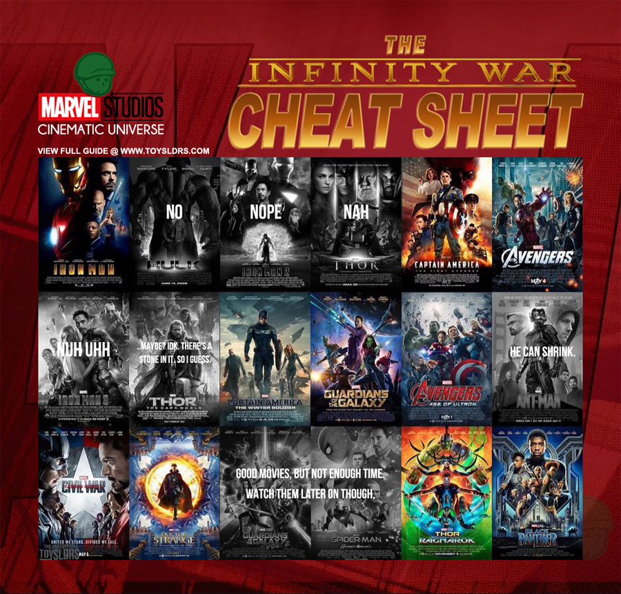 Marvel cinematic universe, cheat sheet, mcu cheat sheet
